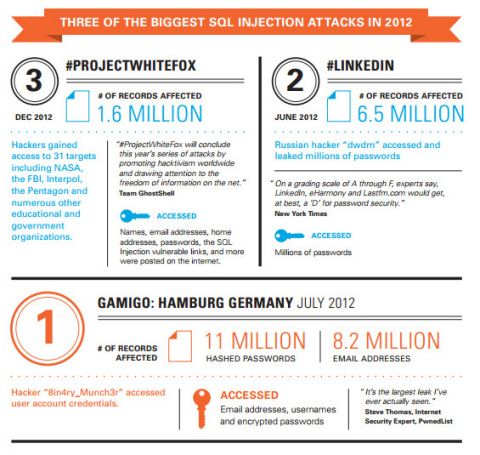Three of the Biggest SQL Injection Attacks in 2012 (Graphic: Business Wire)