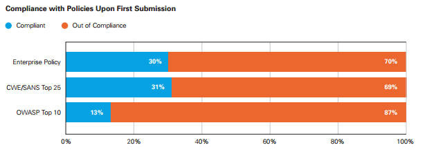 Compliance with Policies Upon First Submission (Graphic: Business Wire)