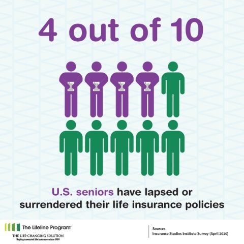 In April 2010, the Insurance Studies Institute conducted a survey among U.S. seniors. The study found that approximately 40 percent of seniors had lapsed or surrendered their life insurance policies (Graphic: Business Wire)