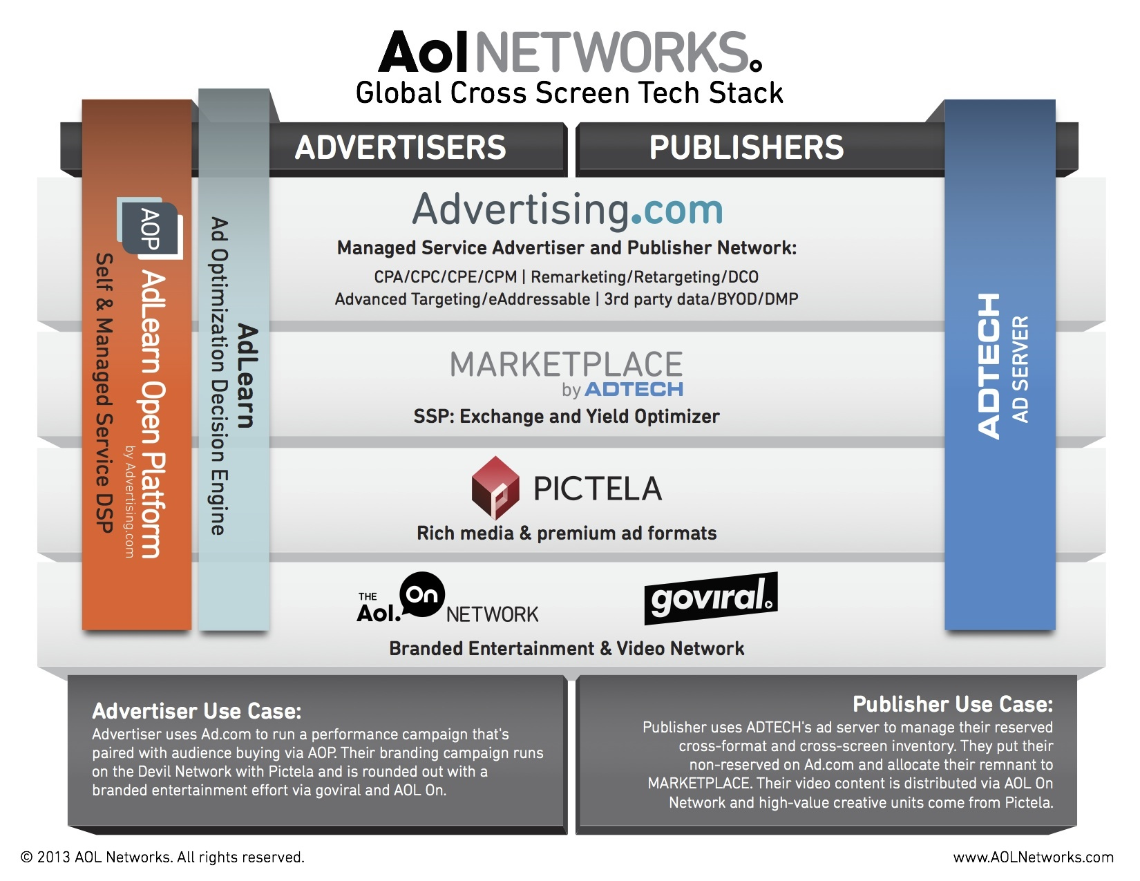AOL Unveils MARKETPLACE by ADTECH (Graphic: Business Wire)