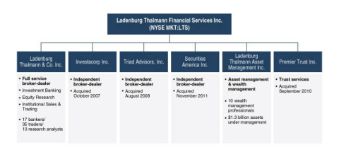 Ladenburg Thalmann Financial Services Inc. (Graphic: Business Wire)