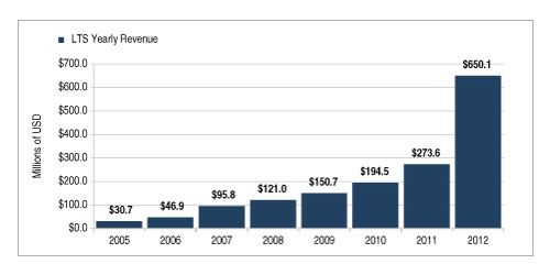 LTS Yearly Revenue (Graphic: Business Wire)