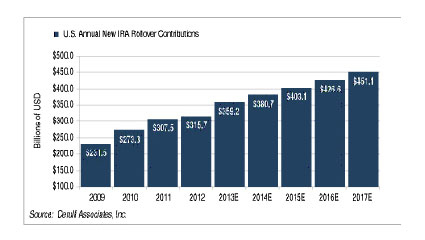 U.S. Annual New IRA Rollover Contributions (Graphic: Business Wire)