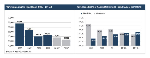 Wirehouse Advisor Head Count (2005 - 2015 E), and Wirehouse Share of Assets Declining as IBDs/RIAs are Increasing (Graphic: Business Wire)
