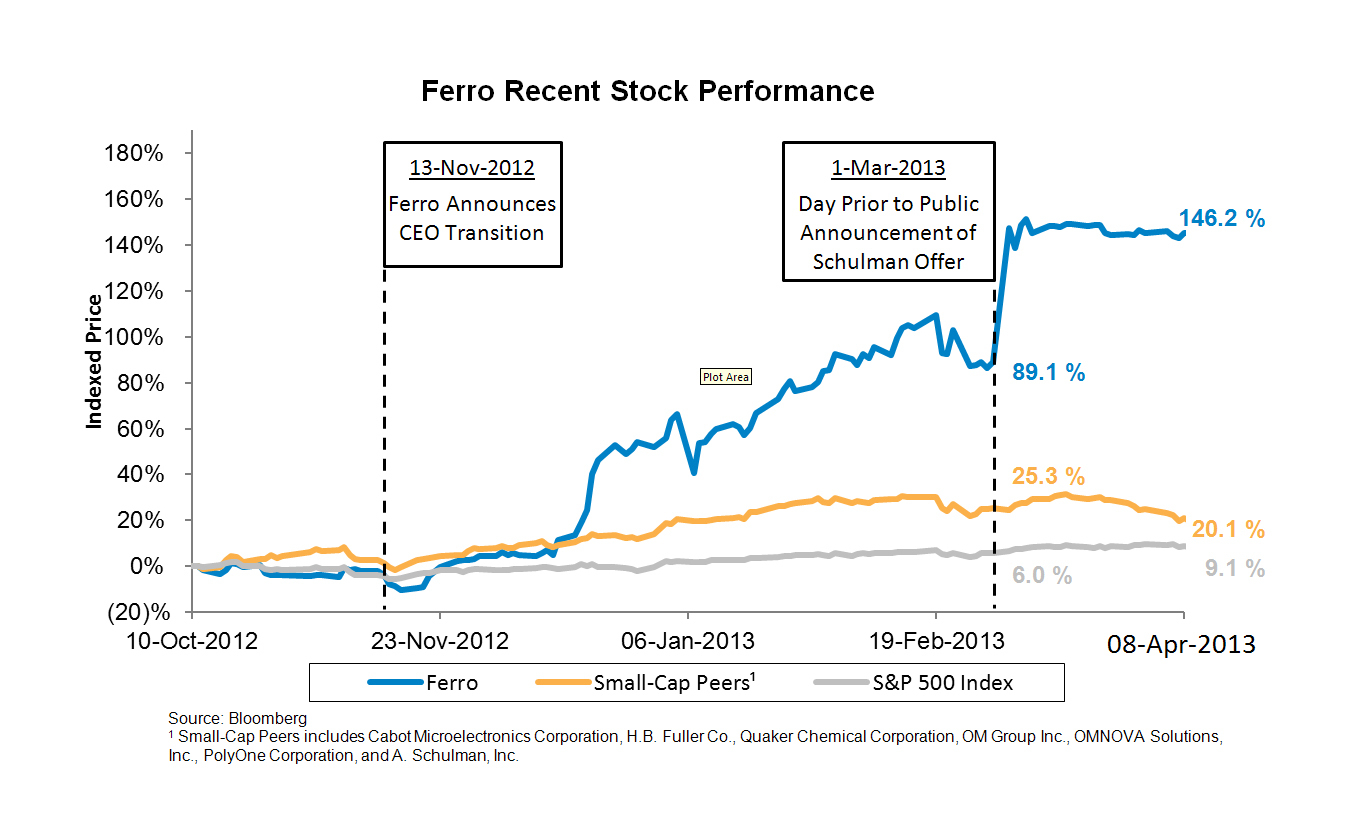 Ferro Recent Stock Performance (Graphic: Business Wire)