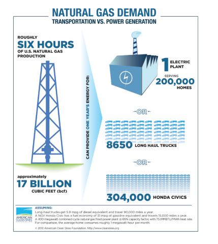 Annual Natural Gas Needs for Transportation vs. Power (Graphic: Business Wire)