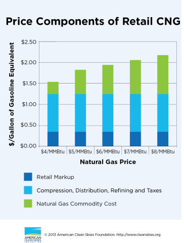 Price Components of Retail CNG (Graphic: Business Wire)