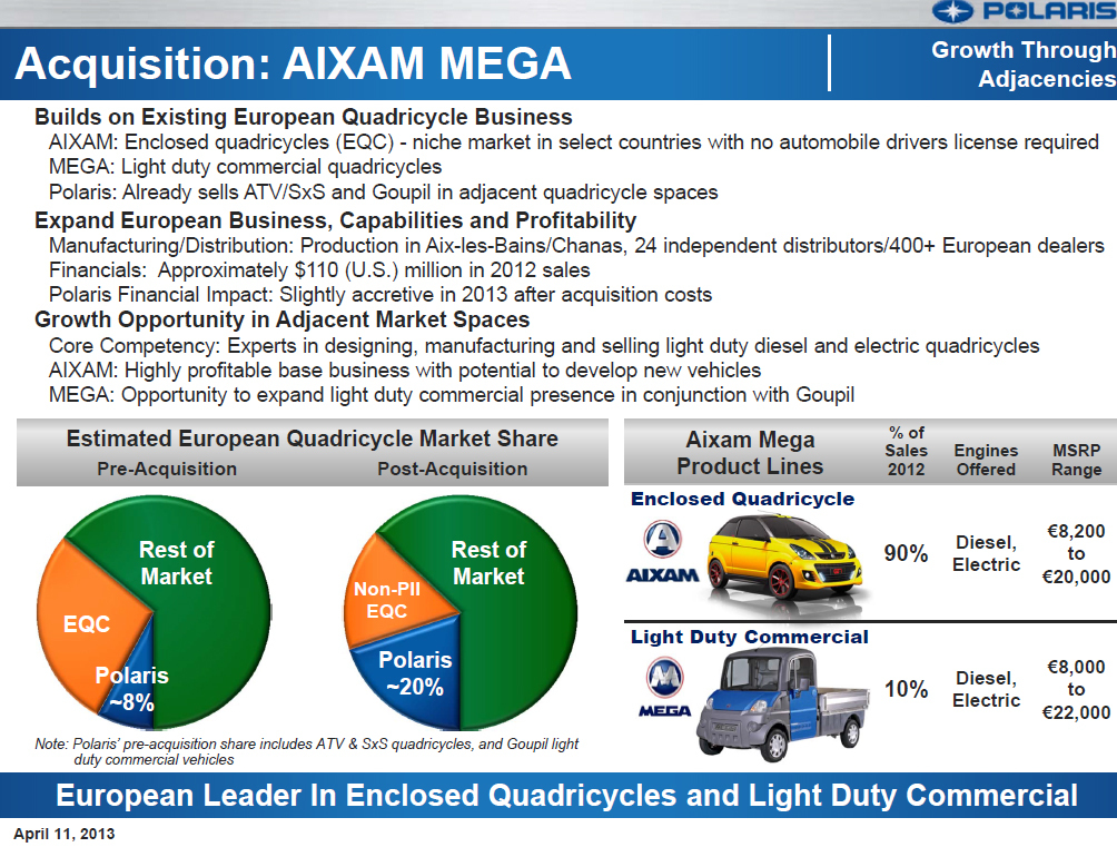 Highlighting the growth opportunities acquiring Aixam Mega S.A.S. provides Polaris Industries Inc. to grow internationally, this slide offers a brief overview of the Aixam Mega S.A.S. business and its strategic fit with Polaris. (Credit: Polaris Industries Inc.)