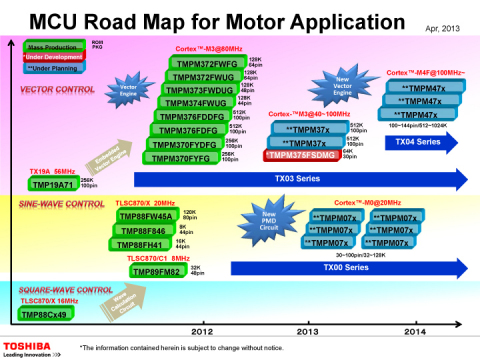 Toshiba MCU Road Map for Motor Application (Graphic: Business Wire)