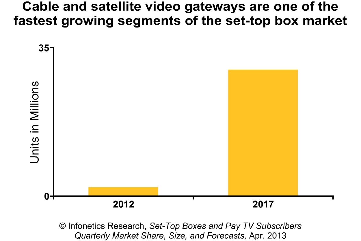Infonetics Stb Market Springs Back Video Gateways Media