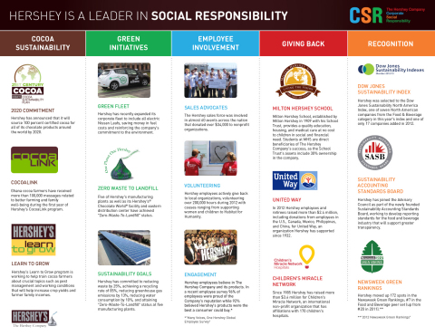 The Hershey Company today was recognized for the first time as one of America's best Corporate Citizens in Corporate Responsibility Magazine.
