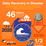 Without a cloud-based backup and recovery facility located away from a disaster, companies are particularly vulnerable to interruptions in business operations. (Graphic: Business Wire)