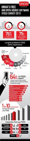 Univa's FOSS Survey of 2013 (Graphic: Business Wire)