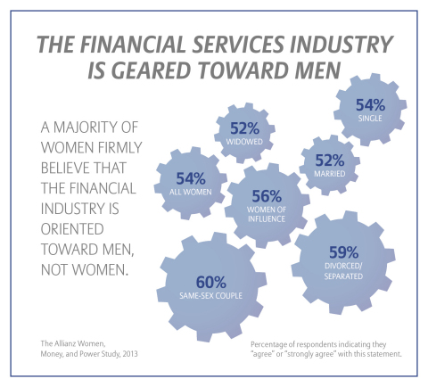 The Financial Services Industry is Geared Toward Men (Graphic: Allianz Life)