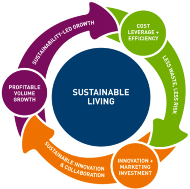 "Paul Polman, CEO of Unilever: ""Sustainability is contributing to our virtuous circle of growth."" (Graphic: Business Wire)"