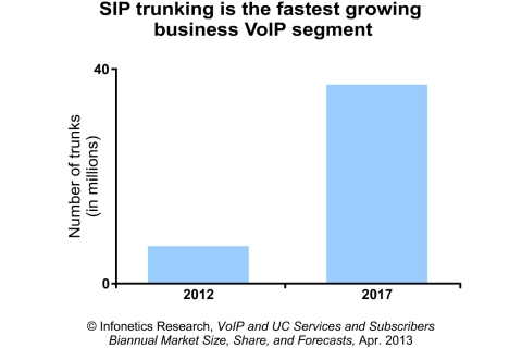 """The market for VoIP services has moved well beyond the early adopter stage to mainstream status in many developed countries. New geographic regions are opening up, and SIP trunking and hosted UC continue to heat things up, fueling growth."" - Diane Myers, Principal Analyst - VoIP, UC, and IMS - Infonetics Research (Graphic: Infonetics Research)"