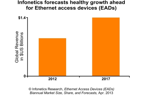 Infonetics forecasts healthy growth for the global EAD market, which hit $860 million in 2012, as they increase the capacity and efficiency of mobile backhaul networks and business connections. Actelis, ADVA, Ciena, Overture, and RAD lead the market for the 2nd straight year. - Michael Howard, Co-founder, Infonetics Research (Graphic: Infonetics Research)