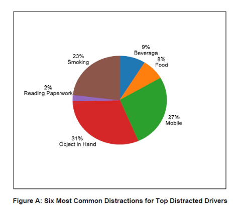 Figure A: Six Most Common Distractions for Top Distracted Drivers (Graphic: Business Wire)