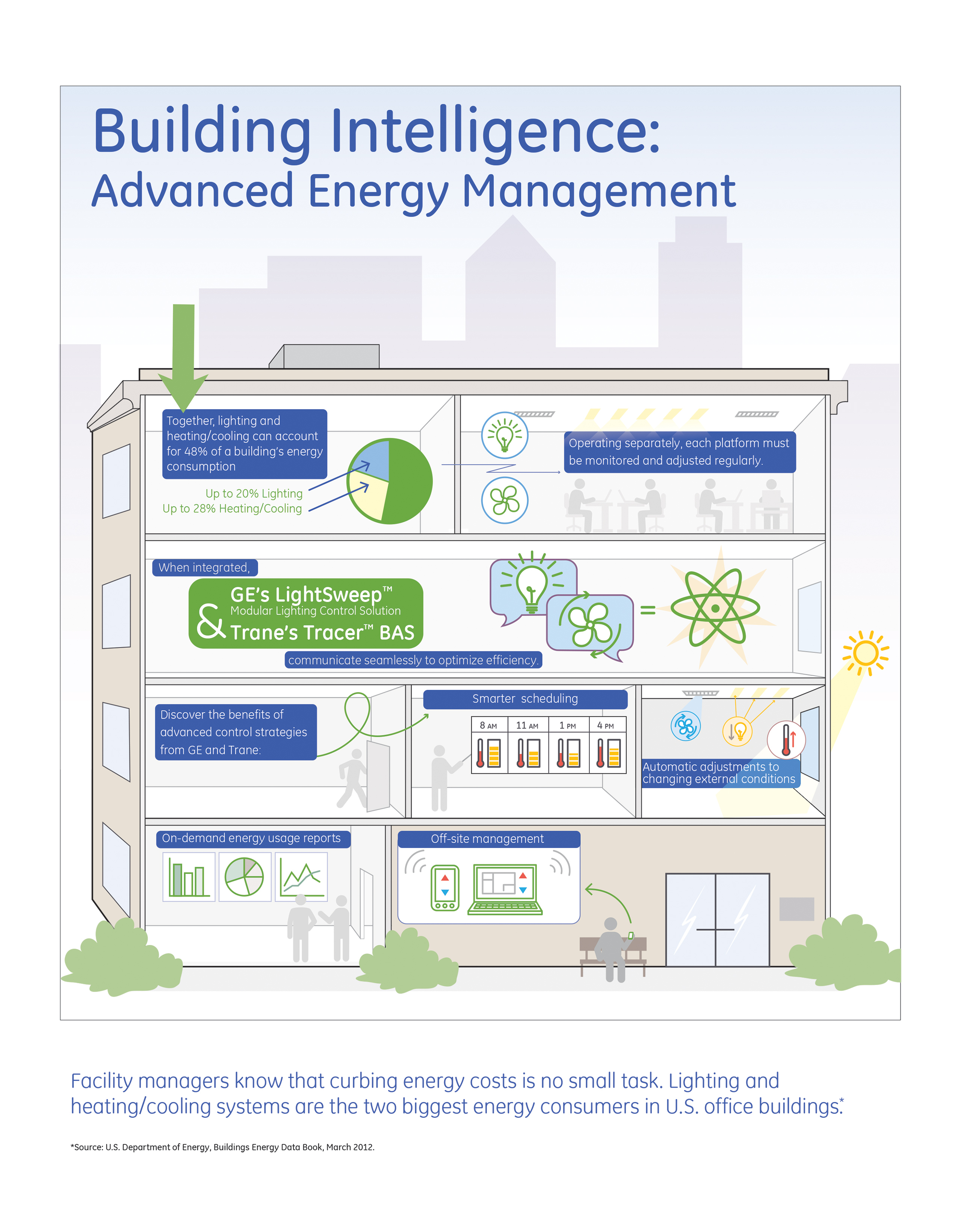 energy costs is no small task. Lighting and heating/cooling systems  #2B4EA0