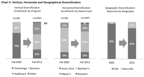 Chart 3: Vertical, Horizontal and Geographic Diversification (Graphic: Business Wire)