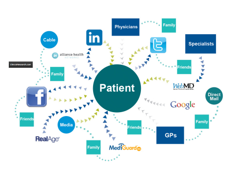 Nearly six in ten patients (59 percent) turn to the Internet first when researching a health concern - before talking to their friends, parents, spouse, or even their doctor. (Graphic: Business Wire)