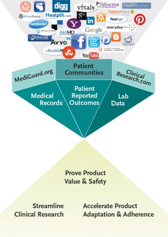 The use of digital tools and online communities offers a host of opportunities to improve upon the clinical research process from beginning to end. (Graphic: Business Wire)