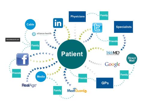 10位患者中近6位(59%)在检索健康问题时,会先访问互联网,然后才会与他们的朋友、父母、配偶或医生谈论。(图示:美国商业资讯)