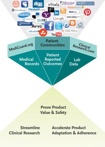 数码工具和在线社区的运用能为改善临床研究从头到尾的流程提供许多机会。(图示:美国商业资讯)