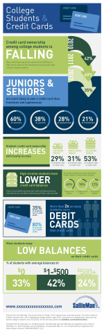Credit card use by college students is dropping. Fewer students have a credit card and balances are lower. (Graphic: Business Wire)