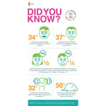 Did You Know? (Graphic: Business Wire)