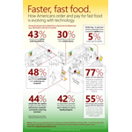 Faster, Fast Food: How Americans order and pay for fast food is evolving with technology (Graphic: Business Wire)