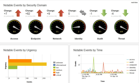 Main Dashboard - Splunk App for Enterprise Security (Graphic: Business Wire)