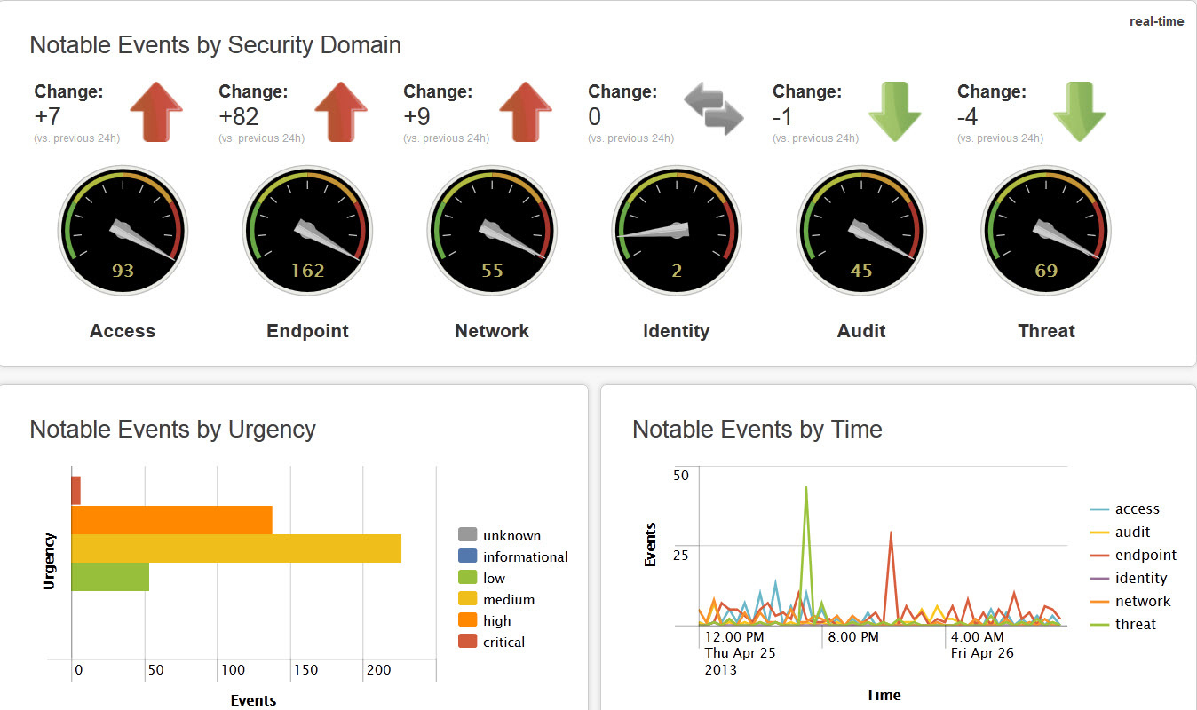 Splunk Introduces the Future of Security Intelligence