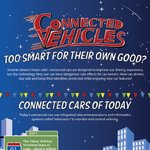 "Veracode's ""Connected Vehicles: Too Smart for Their Own Good?"" infographic outlines many of the features vehicle manufacturers are developing, as well as the potential risks these applications can introduce. (Graphic: Business Wire)"