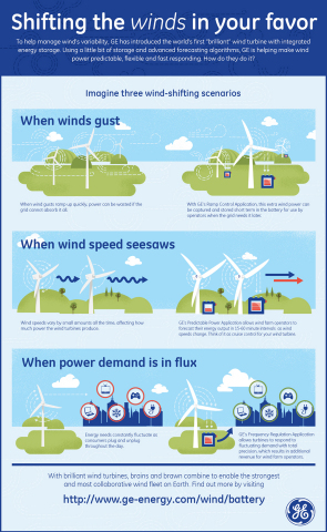 Shifting the Winds In Your Favor Photo Credit: GE
