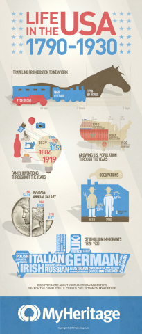 Life in the USA 1790-1930 Search the entire US census collection on MyHeritage (Graphic: Business Wire)