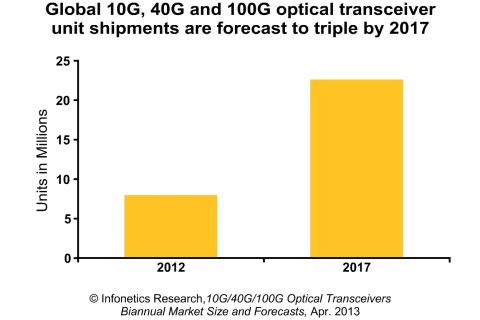 The global optical transceiver market, including 10G, 40G, and 100G transceivers, grew 10% in 2012 to $1.63 billion, reports Infonetics Research analyst Andrew Schmitt. (Graphic: Infonetics Research)