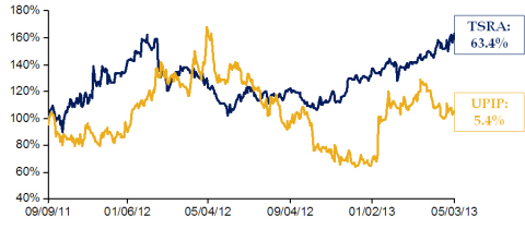 TSRA vs. UPIP Stock Price Chart (Graphic: Business Wire)