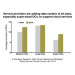 """...Data center owners want to increase the value of their existing data center assets-no matter the extent of server virtualization-as a means to increase revenue via cloud services, both to keep their current customers satisfied and to attract new customers."" Michael Howard, Principal Analyst and Co-founder, Infonetics Research (Graphic: Infonetics Research)"
