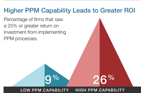 The value of improving Project Portfolio Management (PPM) capability stands out in the statistics related to return on investment (ROI). Firms at higher levels of PPM capability saw a 25% or greater ROI from implementing PPM processes. (Graphic: PM Solutions)