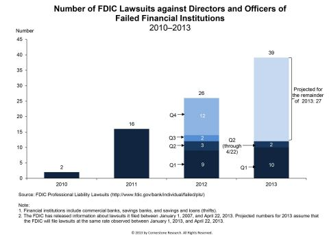 Number of FDIC Lawsuits against Directors & Officers of Failed Financial Institutions (Graphic: Cornerstone Research)