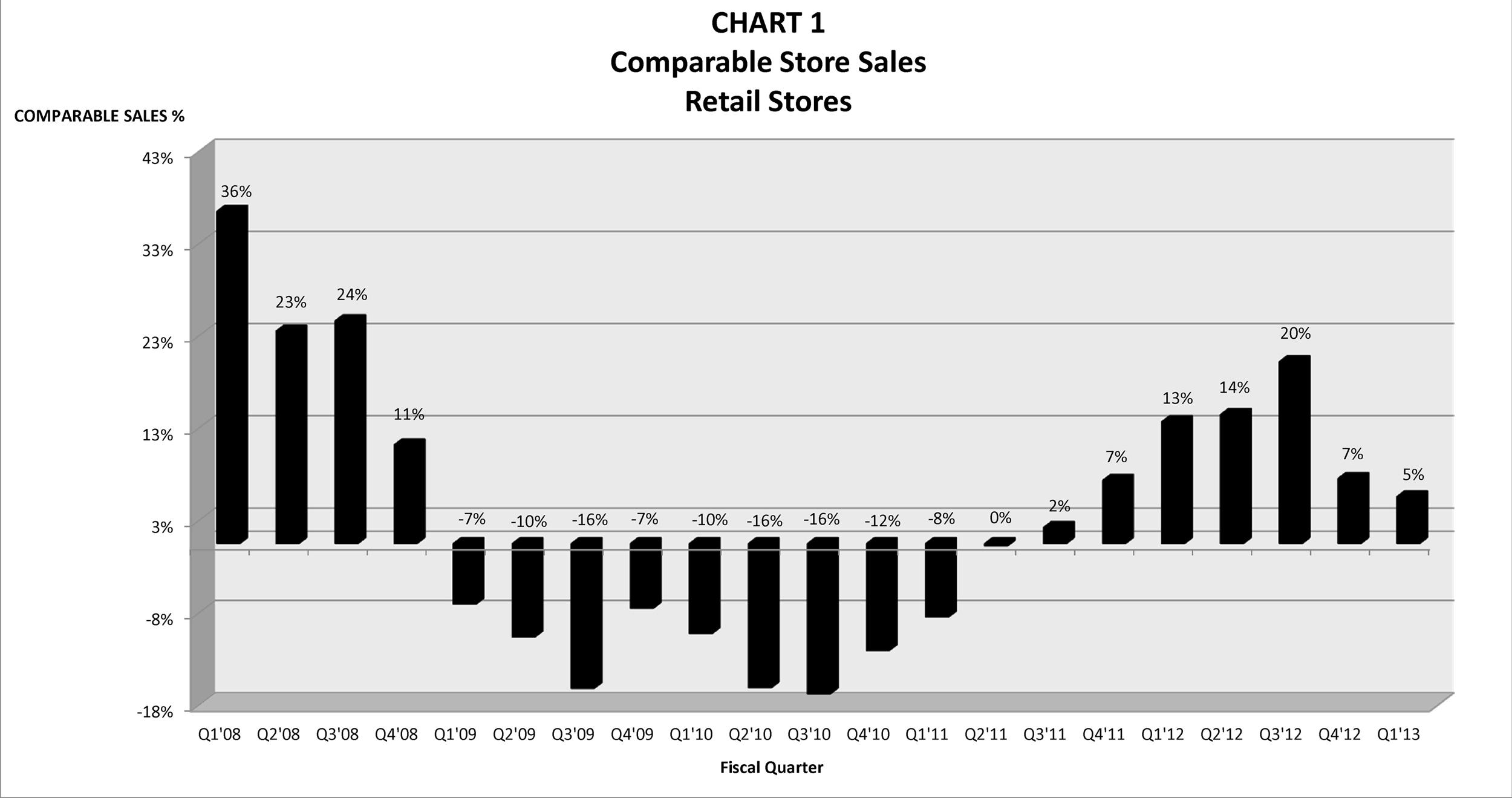 American Apparel, Inc. Reports First Quarter 2013 Financial ...