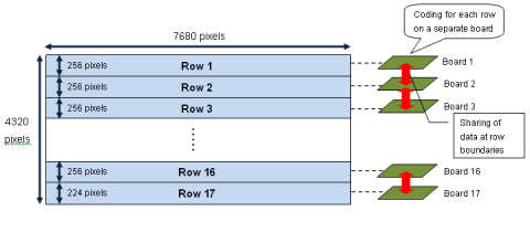 Fig. 1  Schematic diagram of parallel processing in prototype HEVC encoder (Graphic: Business Wire)