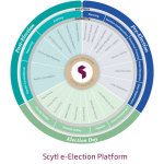 Scytl E-Election Platform (Graphic: Business Wire)