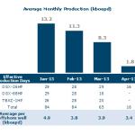 Average Monthly Production (kboepd)