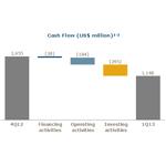 Cash Flow (US$ million) (1),(2); Notes: (1) Considers average exchange rate equivalent to: BRL 2.06/USD (4Q12); BRL 2.00/USD (1Q13) (2) Considers end of period exchange rate equivalent to: BRL 2.04/USD (4Q12); BRL 2.01 (1Q13)