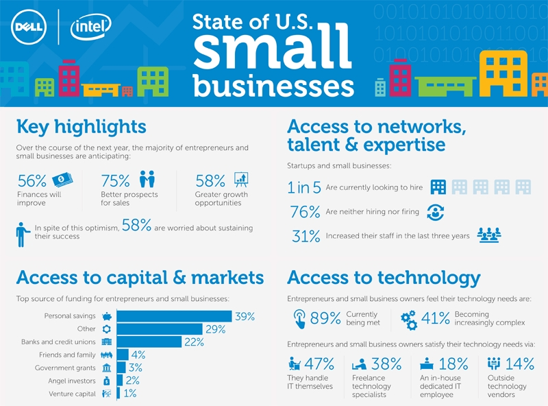 State of U.S. small businesses (Graphic: Business Wire)