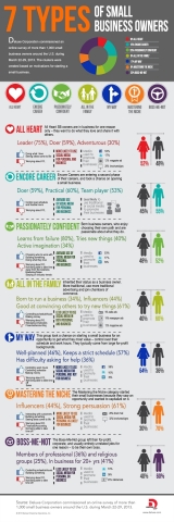 """7 Types of Small Business Owners from Deluxe Corp. Small Business """"DNA"""" Survey (Graphic: Deluxe Corp.)"""
