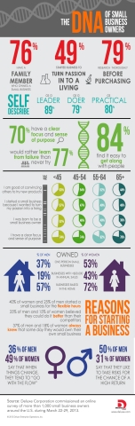 """The DNA of Small Business Owners from Deluxe Corp. Small Business """"DNA"""" Survey (Graphic: Deluxe Corp.)"""