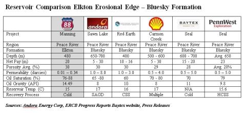 Reservoir Comparison Elkton Erosional Edge - Bluesky Formation (Graphic: Business Wire)
